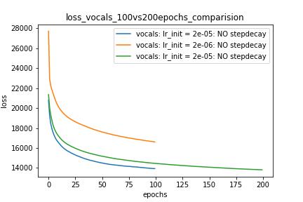 Raport tehnic: cuantizare DNN NEMO pentru modelul de implementare. (arXiv: v1 [alegsatraiesc.ro]) |