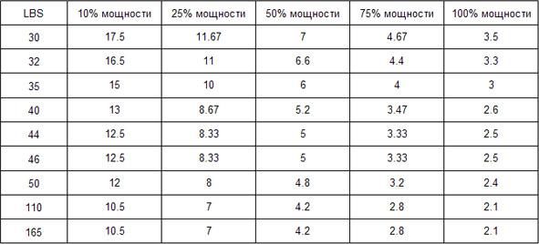scăderea în greutate a puterii bi)