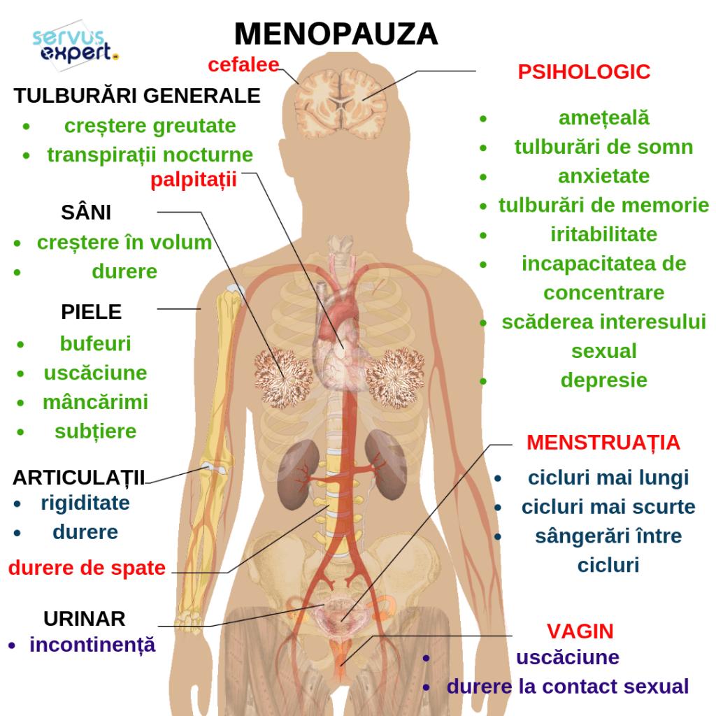 puteți pierde în greutate trecerea prin menopauză