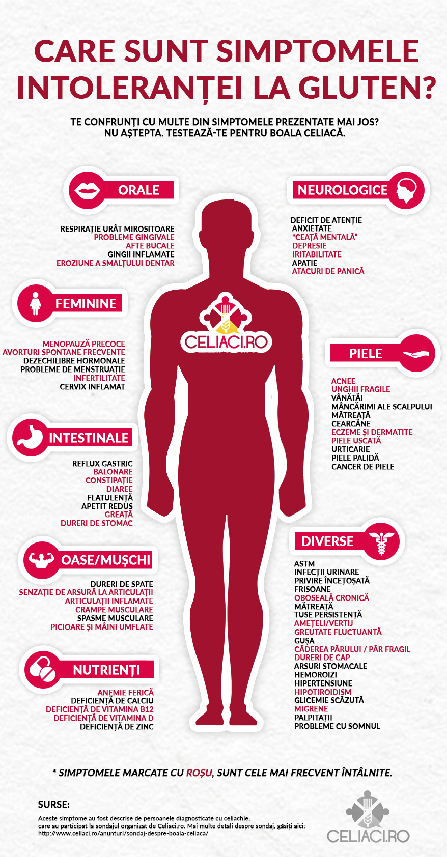 Boala celiaca: Simptome, Cauze, Tratament