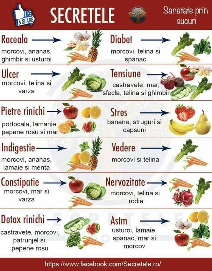 Fructe ce ajuta la arderea grasimilor