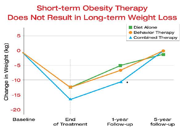 scădere în greutate gardă