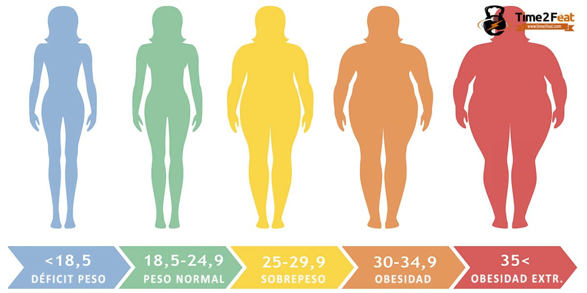 pierderea de masă grasă)