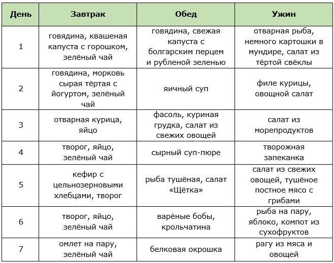 cea mai bună rutină împărțită pentru pierderea de grăsime)