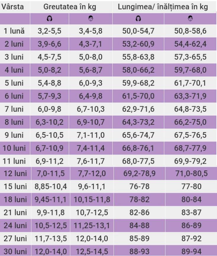 înălțime și pierdere în greutate)