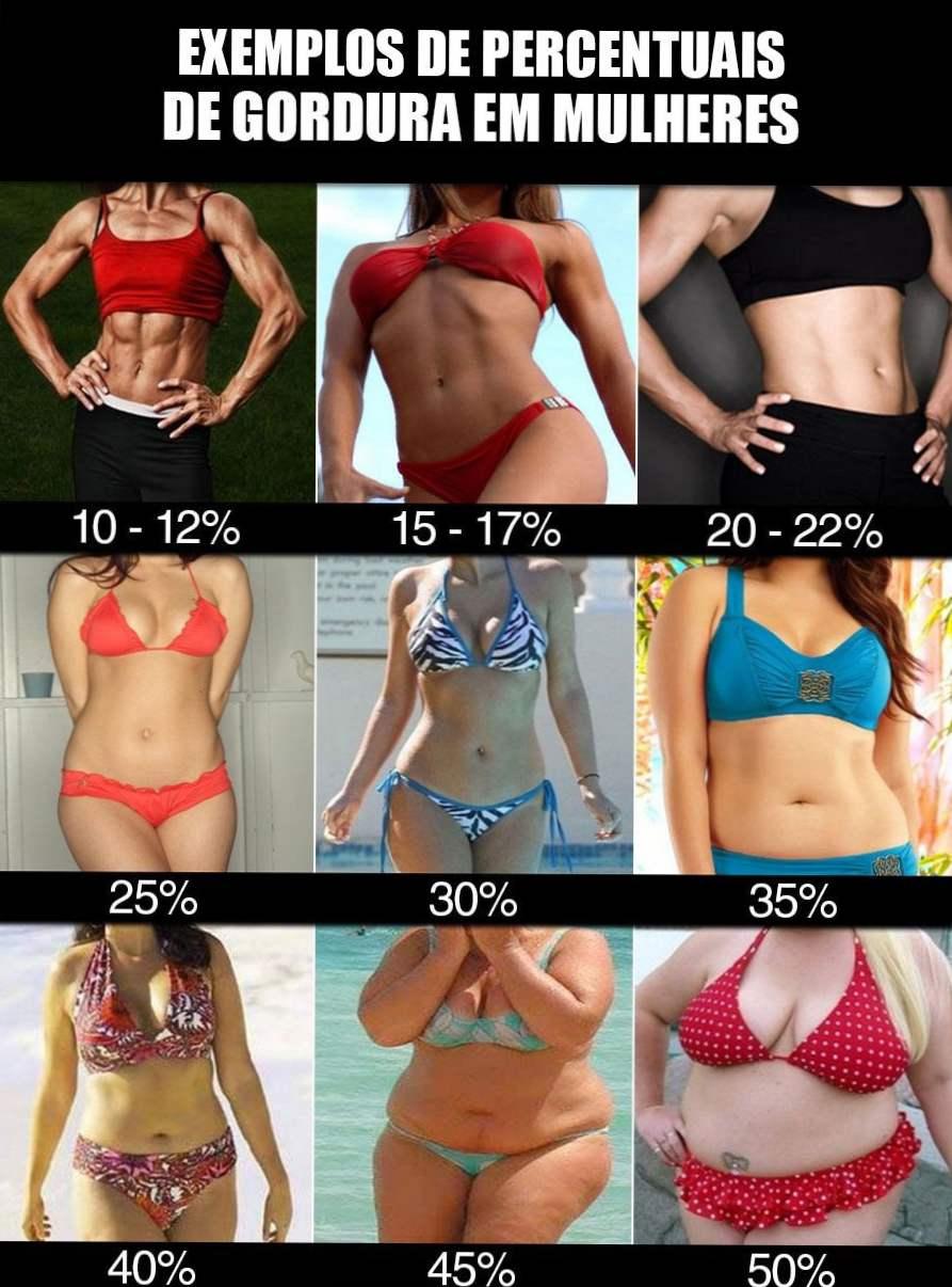 Calculați procentul de grăsime: acestea sunt cele 7 moduri cele mai utilizate!
