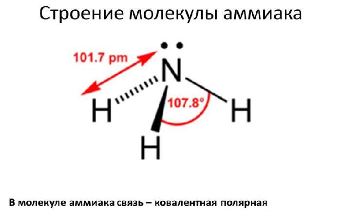 scădere în greutate ridicată a amoniacului)