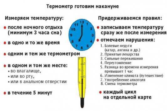 temperatura corpului bazal și pierderea în greutate