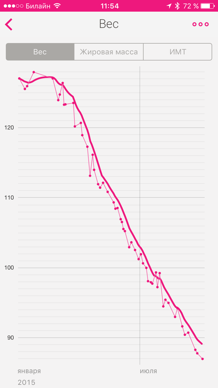 greutate sănătoasă de pierdut în 2 luni