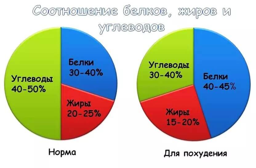 cercul interior pierdere de grăsime sănătoasă)