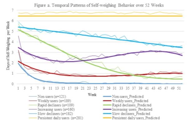dinamica pierderii în greutate