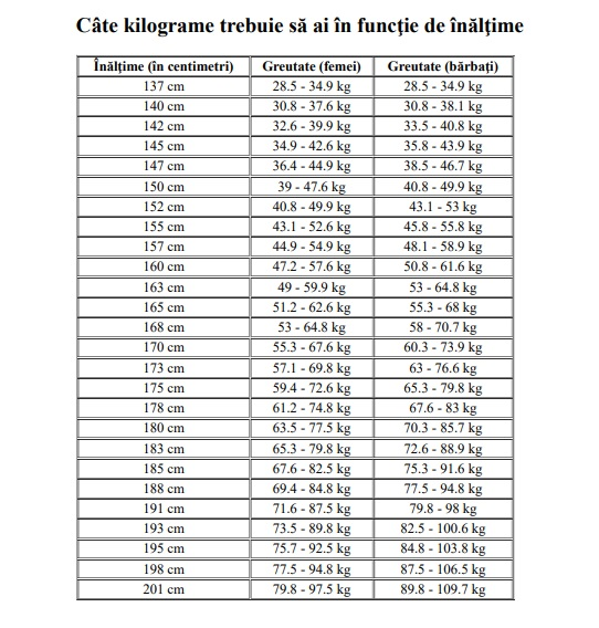 pierdere în greutate zilnic de 1 kg)