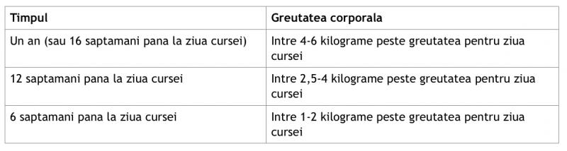exemple de obiectiv de pierdere în greutate pe termen scurt)