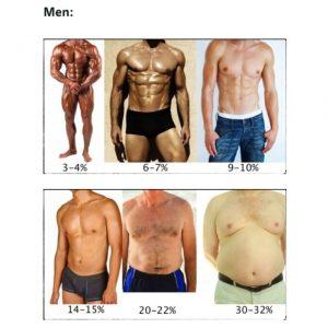 doriți să pierdeți grăsimea corporală
