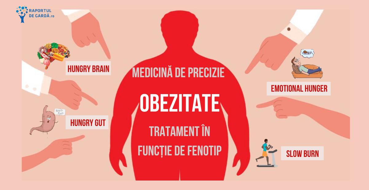 Obezitatea și pericolele ascunse de aceasta! - Medic Chat