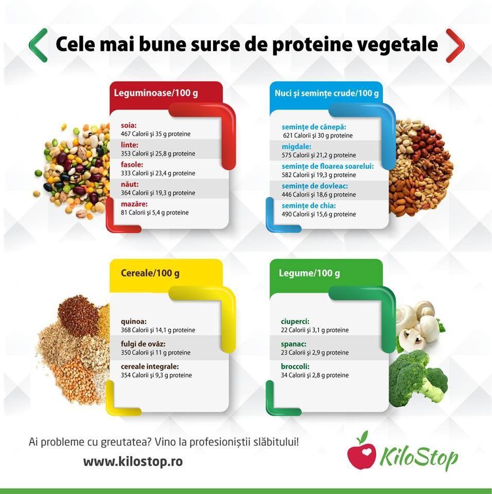 mâncați sănătos fără pierderi în greutate