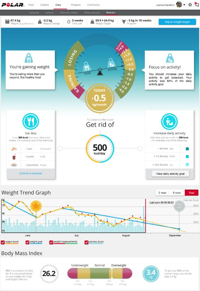 Ce este o pierdere sănătoasă în greutate? | Construct Expo-Antreprenor