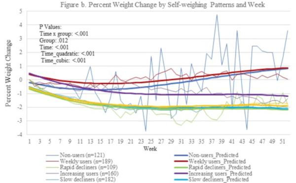 scădere în greutate la 50 de bărbați