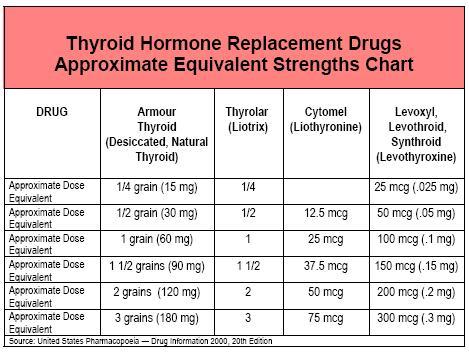 Cytomelul Și Tiroidă T3 / T4 Pentru A Pierde In Greutate